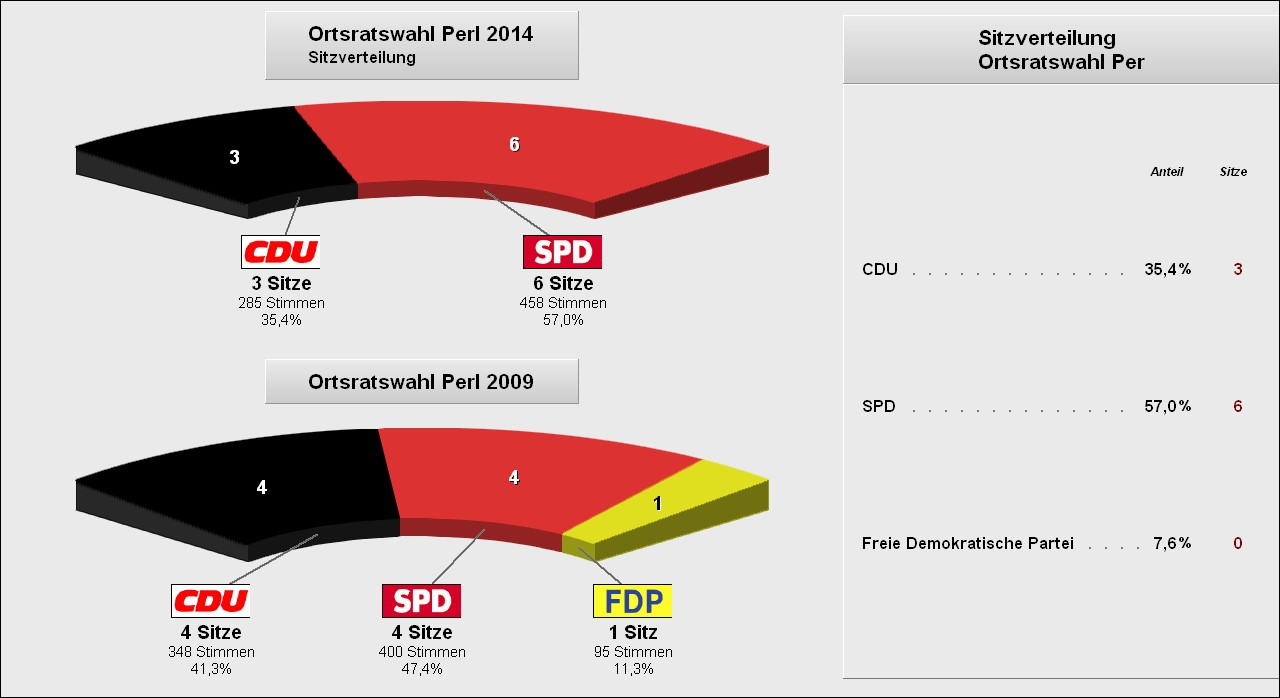 OR-Wahl_Perl_2014-2009.jpg